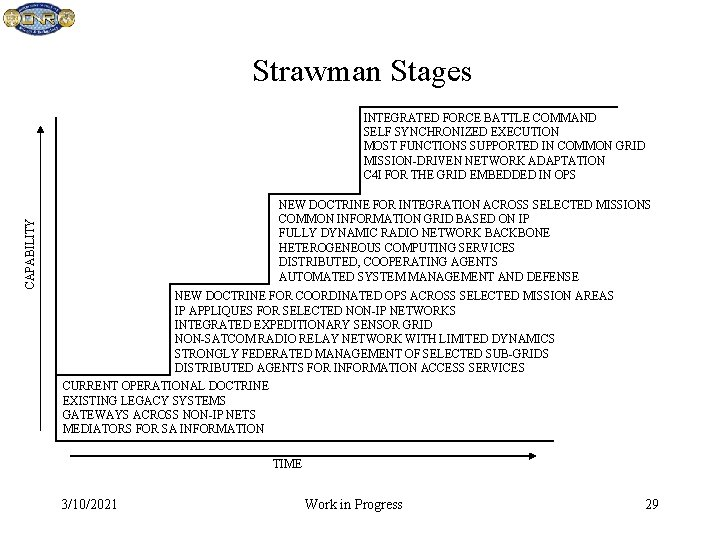 Strawman Stages INTEGRATED FORCE BATTLE COMMAND SELF SYNCHRONIZED EXECUTION MOST FUNCTIONS SUPPORTED IN COMMON