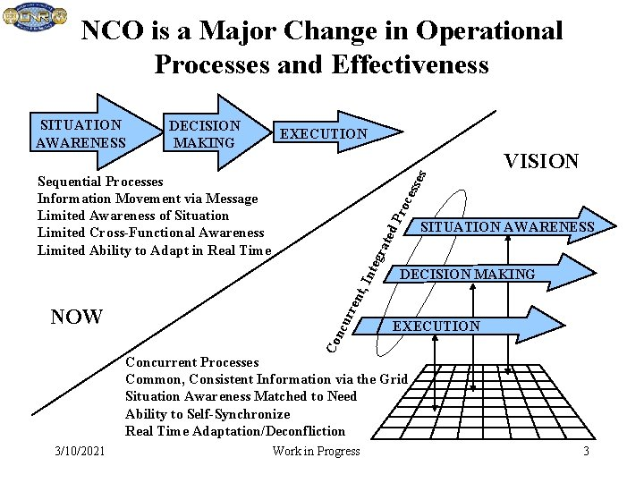NCO is a Major Change in Operational Processes and Effectiveness DECISION MAKING EXECUTION es