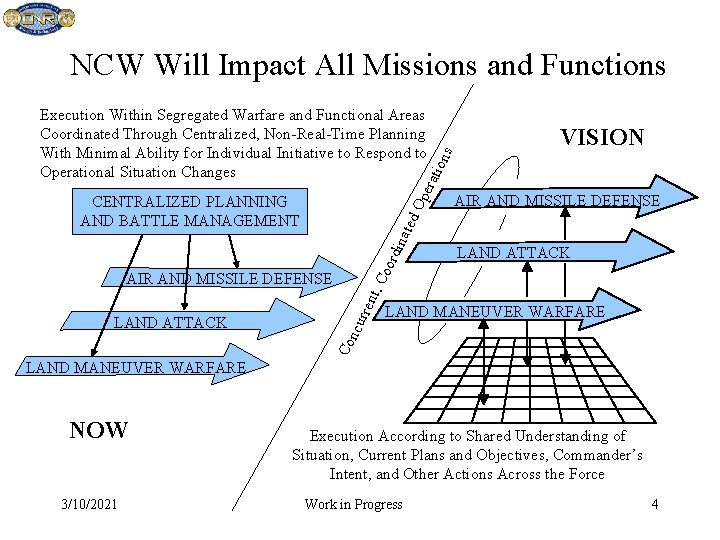 VISION era tion Execution Within Segregated Warfare and Functional Areas Coordinated Through Centralized, Non-Real-Time