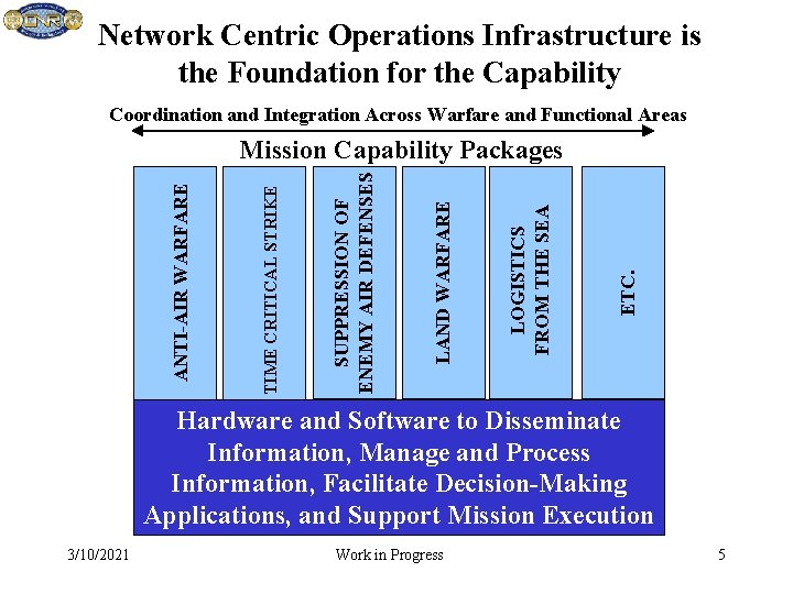 Network Centric Operations Infrastructure is the Foundation for the Capability Coordination and Integration Across