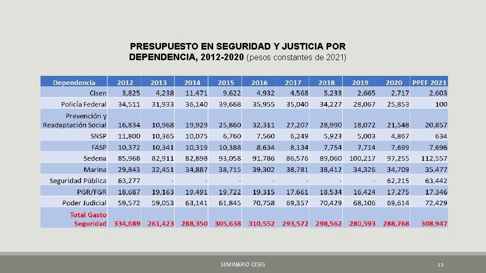 PRESUPUESTO EN SEGURIDAD Y JUSTICIA POR DEPENDENCIA, 2012 -2020 (pesos constantes de 2021) SEMINARIO