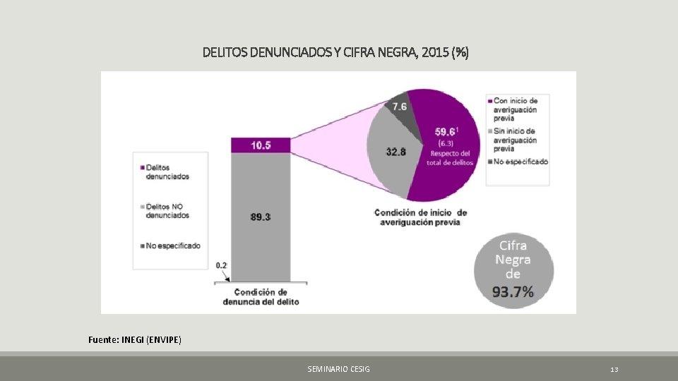 DELITOS DENUNCIADOS Y CIFRA NEGRA, 2015 (%) Fuente: INEGI (ENVIPE) SEMINARIO CESIG 13