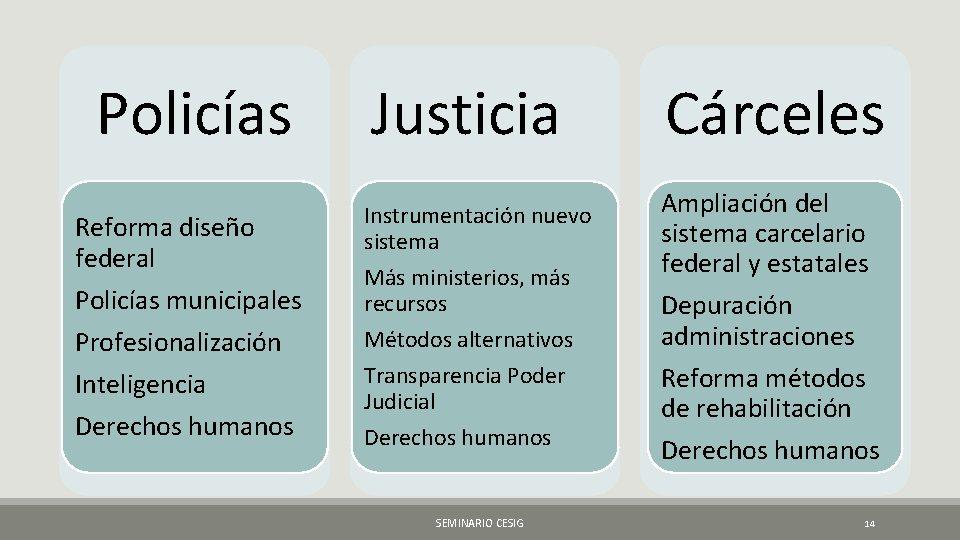 Policías Reforma diseño federal Policías municipales Profesionalización Inteligencia Derechos humanos Justicia Instrumentación nuevo sistema