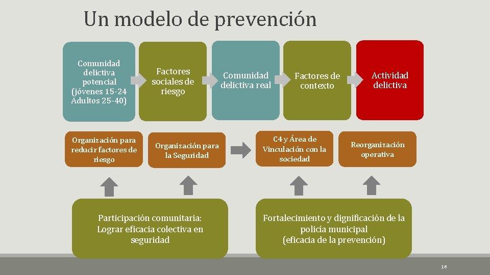 Un modelo de prevención Comunidad delictiva potencial (jóvenes 15 -24 Adultos 25 -40) Organización
