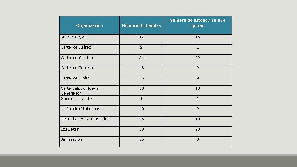 Organización Beltrán Leyva Cartel de Juárez Cartel de Sinaloa Cartel de Tijuana Cartel del