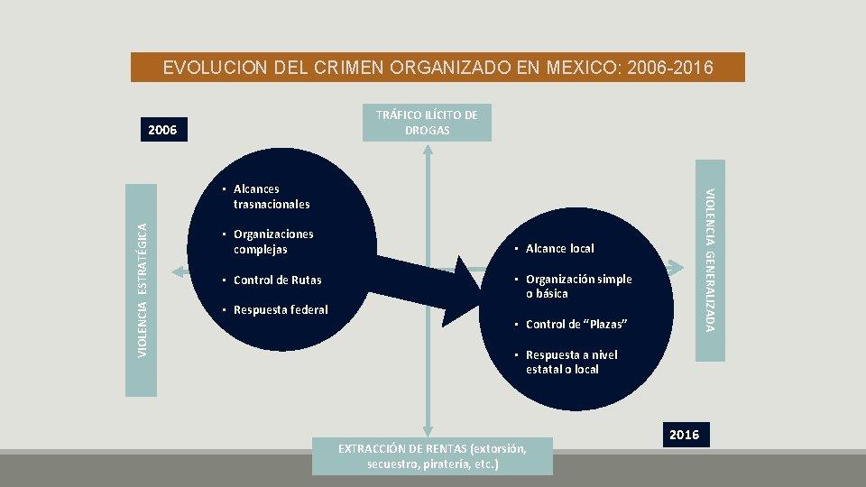EVOLUCION DEL CRIMEN ORGANIZADO EN MEXICO: 2006 -2016 TRÁFICO ILÍCITO DE DROGAS 2006 VIOLENCIA