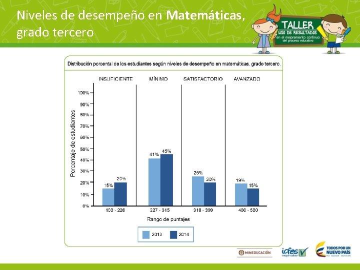 Niveles de desempeño en Matemáticas, grado tercero