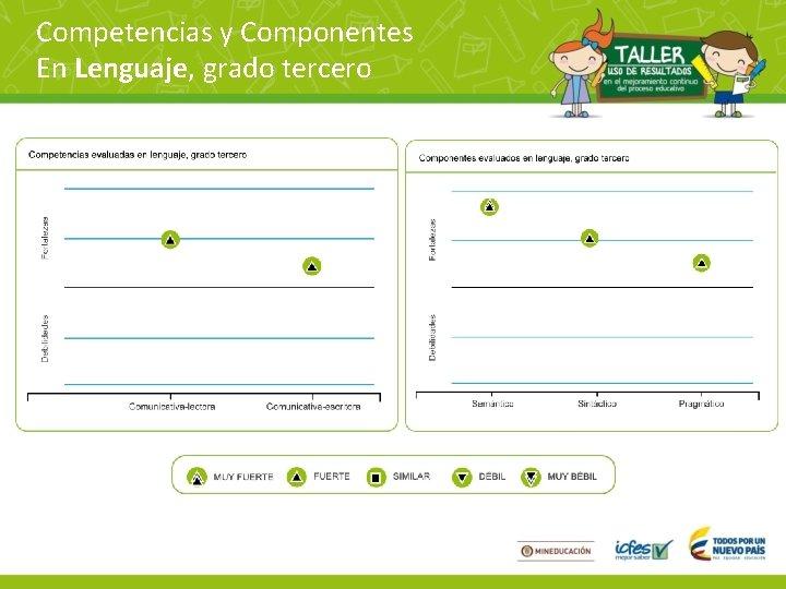 Competencias y Componentes En Lenguaje, grado tercero