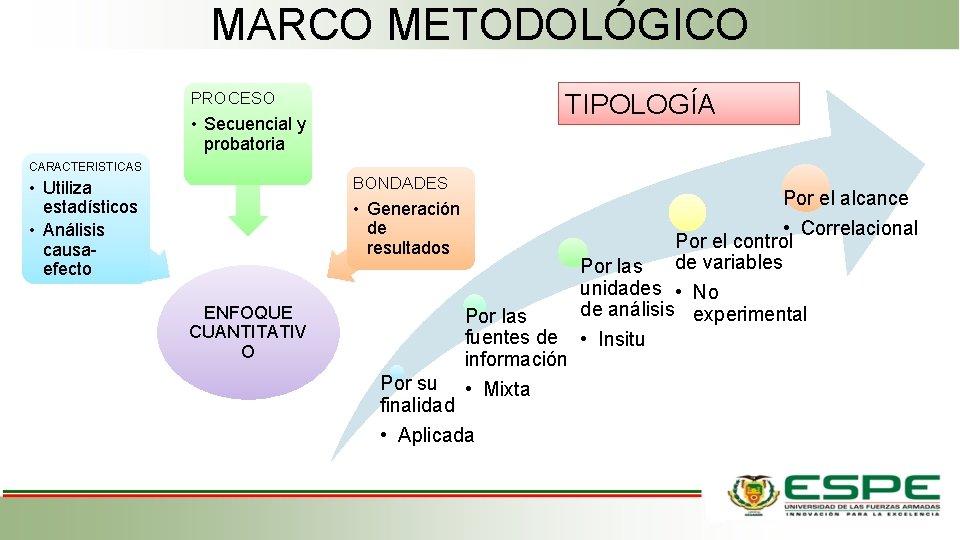 MARCO METODOLÓGICO TIPOLOGÍA PROCESO • Secuencial y probatoria CARACTERISTICAS BONDADES • Utiliza estadísticos •