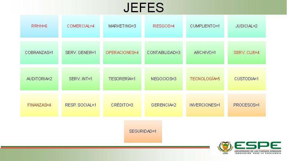JEFES RRHH=6 COMERCIAL=4 MARKETING=3 RIESGOS=4 CUMPLIENTO=1 JUDICIAL=2 COBRANZAS=1 SERV. GENER=1 OPERACIONES=4 CONTABILIDAD=3 ARCHIVO=1 SERV.