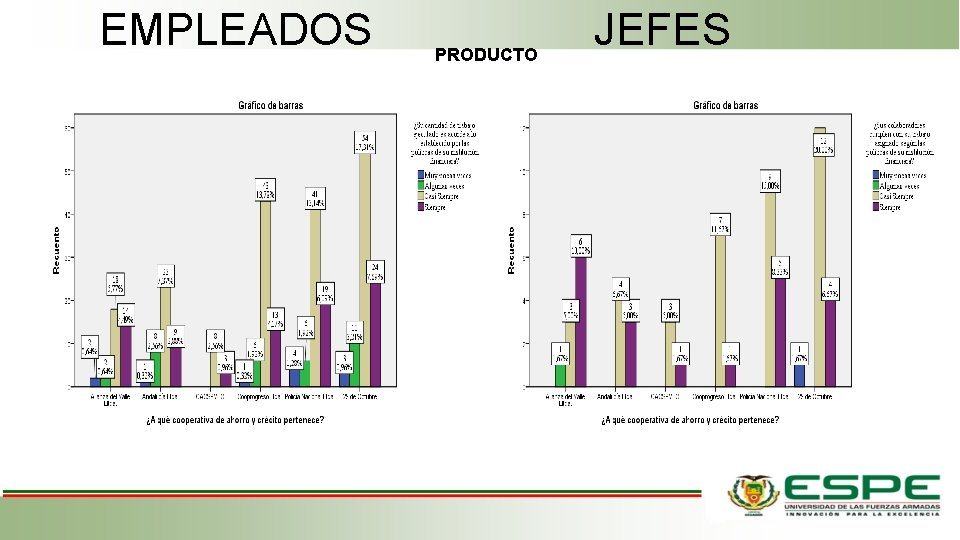 EMPLEADOS PRODUCTO JEFES