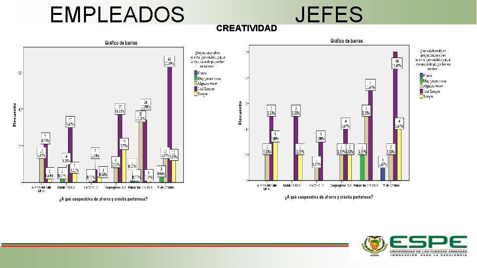 EMPLEADOS CREATIVIDAD JEFES