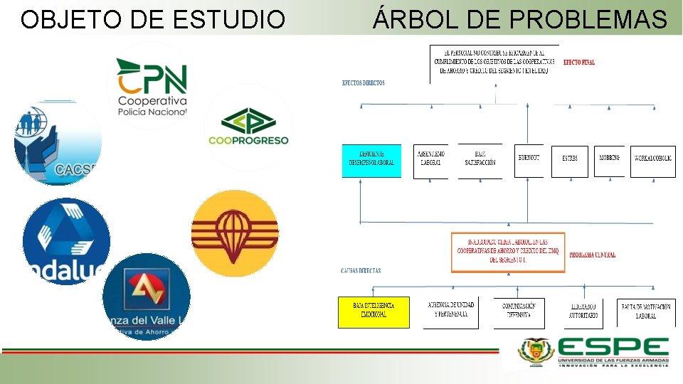 OBJETO DE ESTUDIO ÁRBOL DE PROBLEMAS