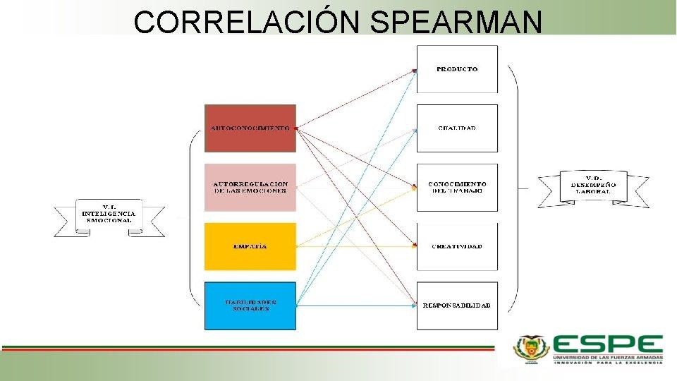 CORRELACIÓN SPEARMAN