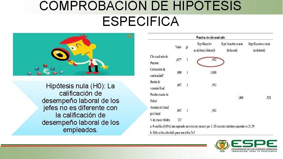 COMPROBACIÓN DE HIPÓTESIS ESPECIFICA Hipótesis nula (H 0): La calificación de desempeño laboral de