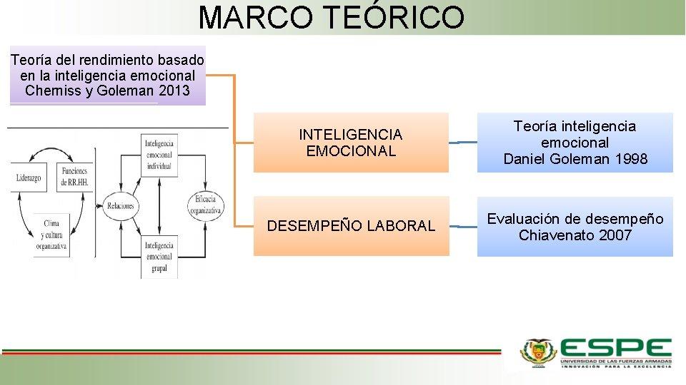 MARCO TEÓRICO Teoría del rendimiento basado en la inteligencia emocional Cherniss y Goleman 2013