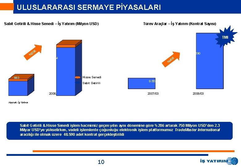 ULUSLARARASI SERMAYE PİYASALARI Sabit Getirili & Hisse Senedi – İş Yatırım (Milyon USD) Türev