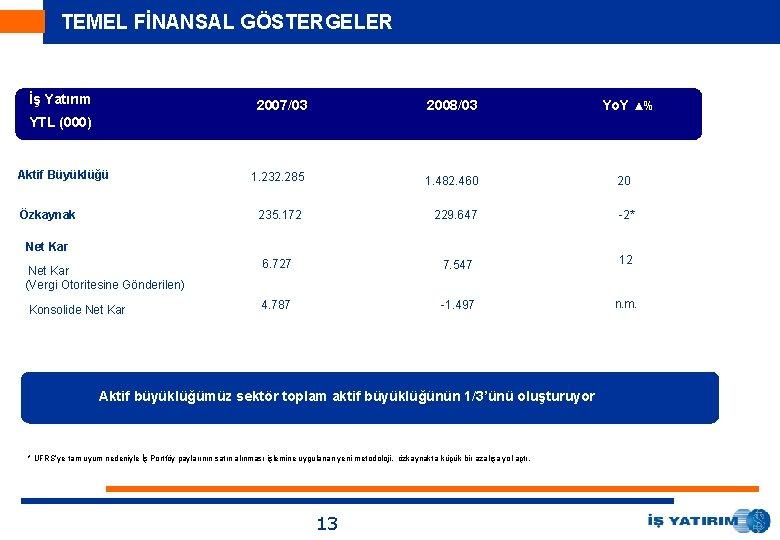 TEMEL FİNANSAL GÖSTERGELER İş Yatırım 2007/03 2008/03 1. 232. 285 1. 482. 460 235.