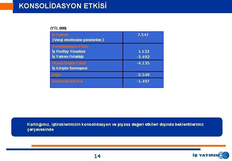 KONSOLİDASYON ETKİSİ (YTL 000) İş Yatırım (Vergi otoritesine gönderilen) Konsolidasyon Etkisi İş Portföy Yönetimi
