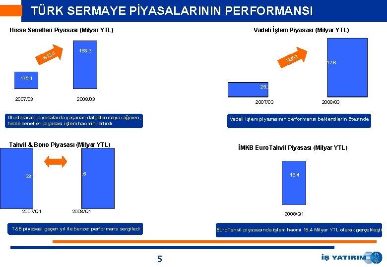 TÜRK SERMAYE PİYASALARININ PERFORMANSI Hisse Senetleri Piyasası (Milyar YTL) 0, 4 %1 Vadeli İşlem