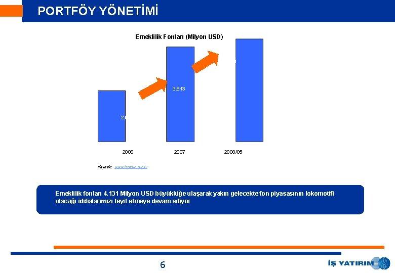 PORTFÖY YÖNETİMİ Emeklilik Fonları (Milyon USD) 144. 131 29. 268 25. 010 3. 813