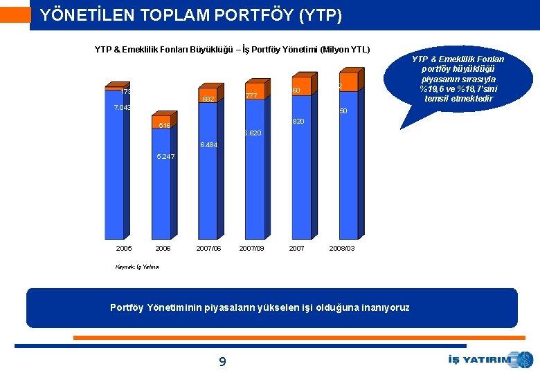 YÖNETİLEN TOPLAM PORTFÖY (YTP) YTP & Emeklilik Fonları Büyüklüğü – İş Portföy Yönetimi (Milyon