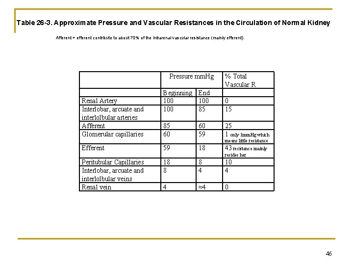 Table 26 -3. Approximate Pressure and Vascular Resistances in the Circulation of Normal Kidney