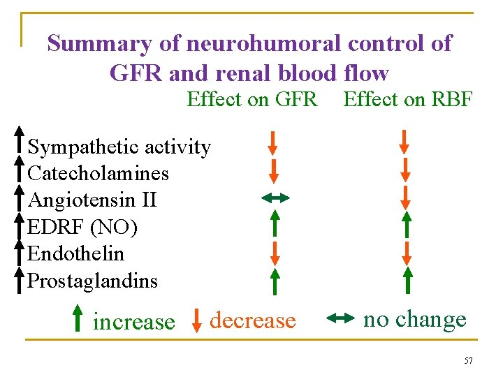 Summary of neurohumoral control of GFR and renal blood flow Effect on GFR Effect