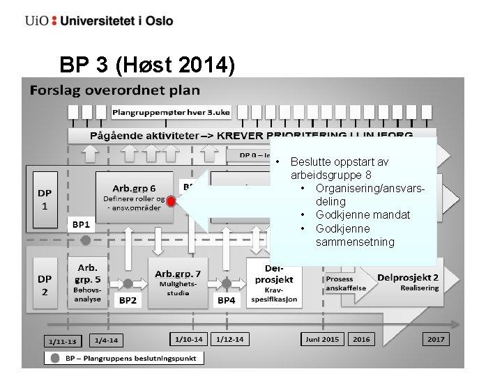 BP 3 (Høst 2014) • Beslutte oppstart av arbeidsgruppe 8 • Organisering/ansvarsdeling • Godkjenne