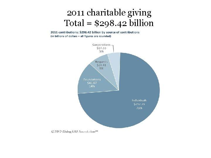 2011 charitable giving Total = $298. 42 billion