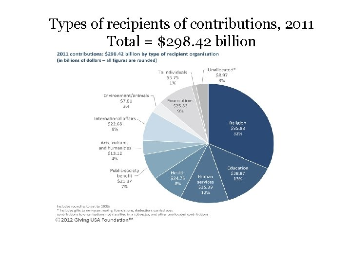 Types of recipients of contributions, 2011 Total = $298. 42 billion