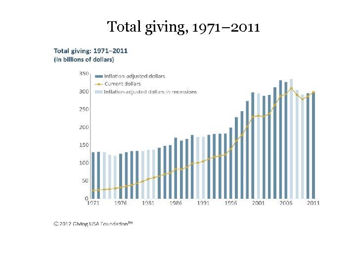 Total giving, 1971– 2011