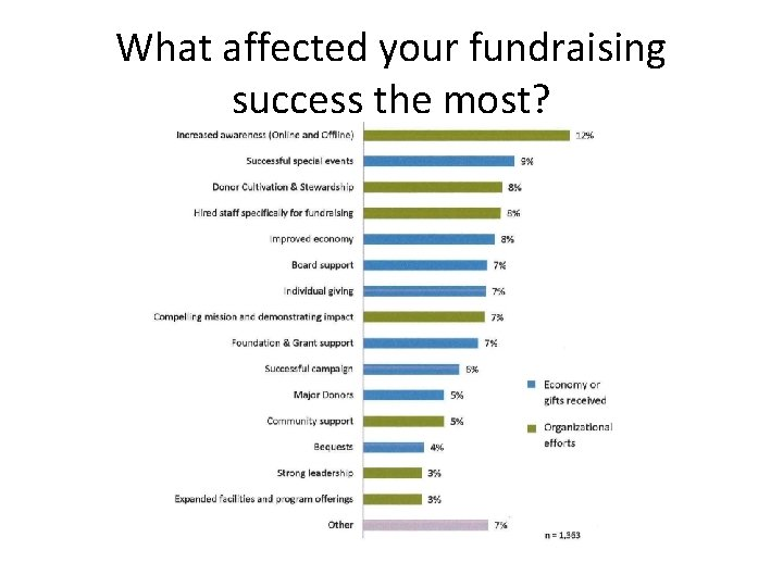 What affected your fundraising success the most?