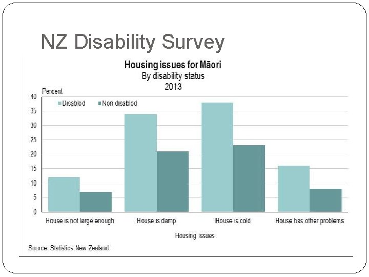NZ Disability Survey
