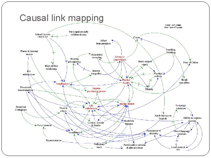 Causal link mapping 5