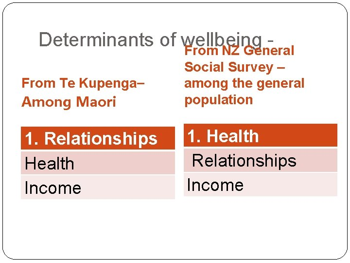 Determinants of wellbeing From NZ General From Te Kupenga– Among Maori Social Survey –