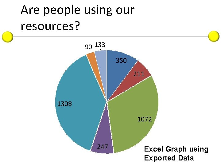 Are people using our resources? 90 133 350 211 1308 1072 247 Excel Graph