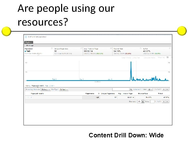 Are people using our resources? Content Drill Down: Wide