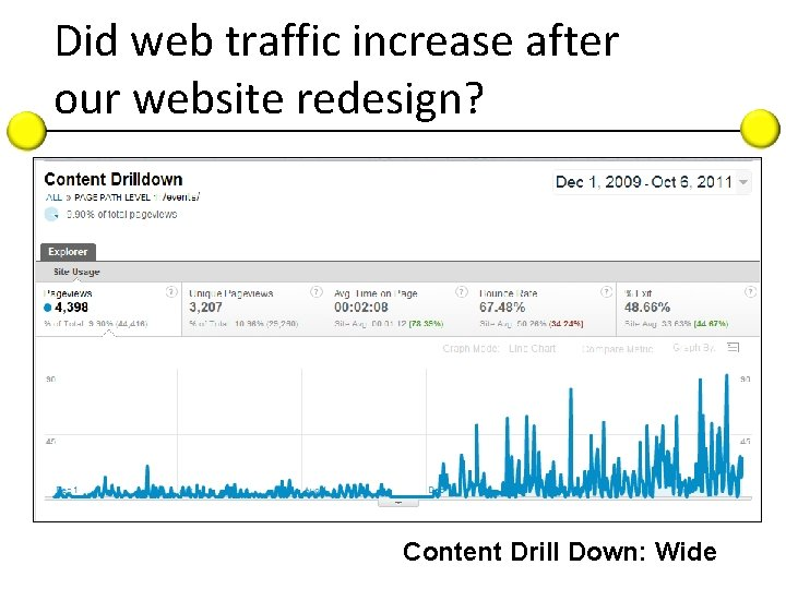 Did web traffic increase after our website redesign? Content Drill Down: Wide