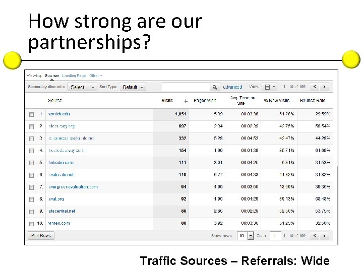How strong are our partnerships? Traffic Sources – Referrals: Wide