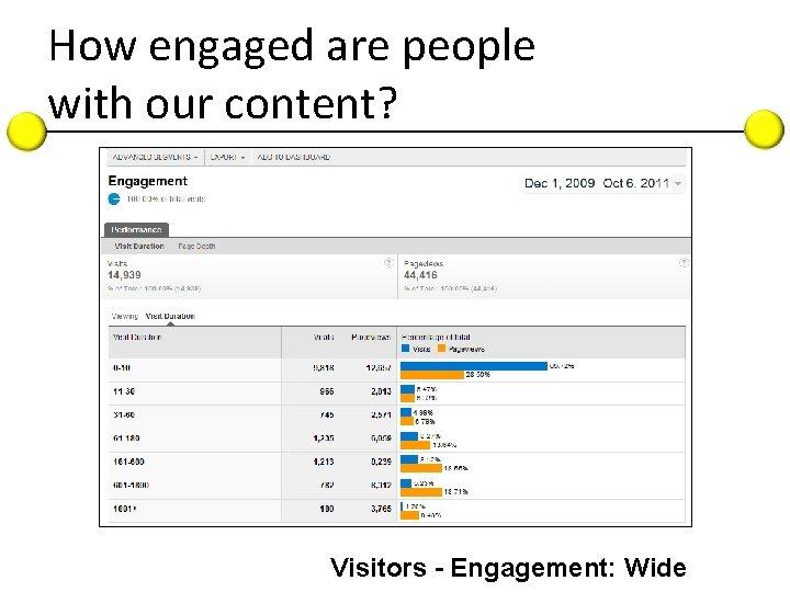 How engaged are people with our content? Visitors - Engagement: Wide