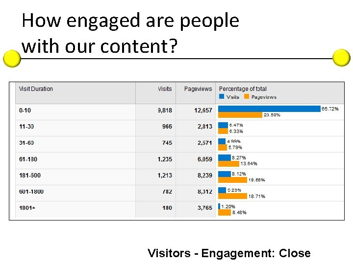 How engaged are people with our content? Visitors - Engagement: Close