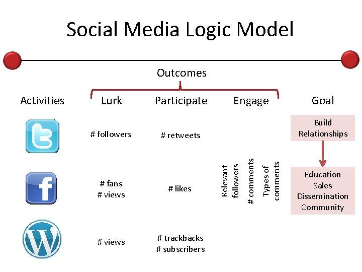 Social Media Logic Model Outcomes Engage # retweets # fans # views # likes