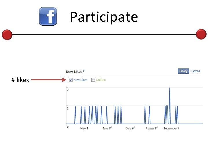 Participate # likes