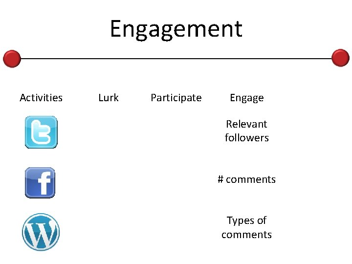 Engagement Activities Lurk Participate Engage Relevant followers # comments Types of comments