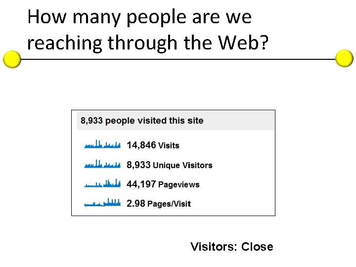 How many people are we reaching through the Web? Visitors: Close