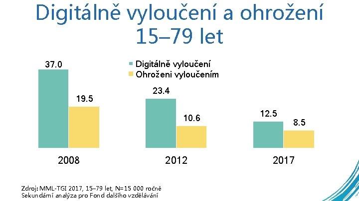 Digitálně vyloučení a ohrožení 15– 79 let Digitálně vyloučení Ohroženi vyloučením 37. 0 19.