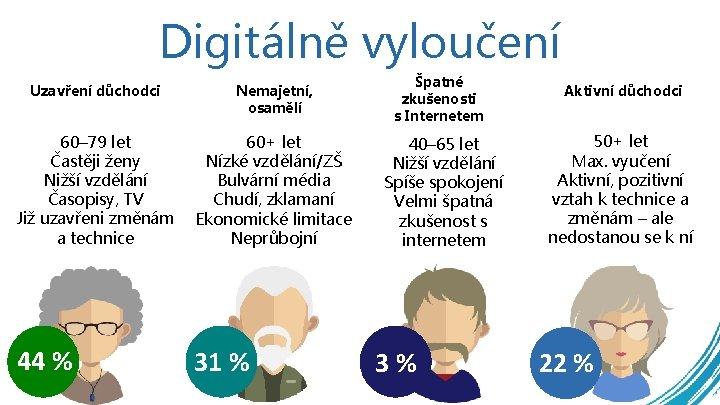Digitálně vyloučení Uzavření důchodci Nemajetní, osamělí Špatné zkušenosti s Internetem 60– 79 let Častěji