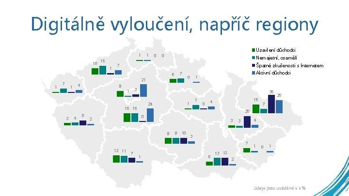 Digitálně vyloučení, napříč regiony Uzavření důchodci 1 10 15 1 1 0 0 Nemajetní,