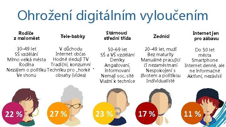 Ohrožení digitálním vyloučením Rodiče z maloměst Tele-babky V důchodu 30– 49 let Internet občas